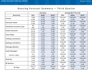 BCREA Q3 forecast
