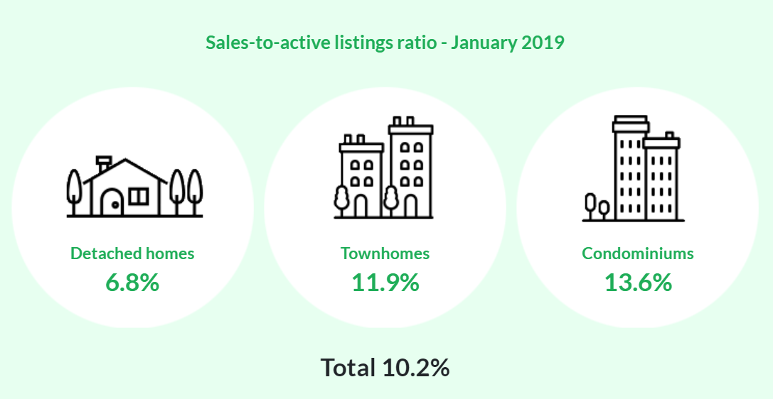 REB Jan 2019 Sales to Listing Ratio Graph
