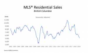BC Housing Sales Graph April 2019