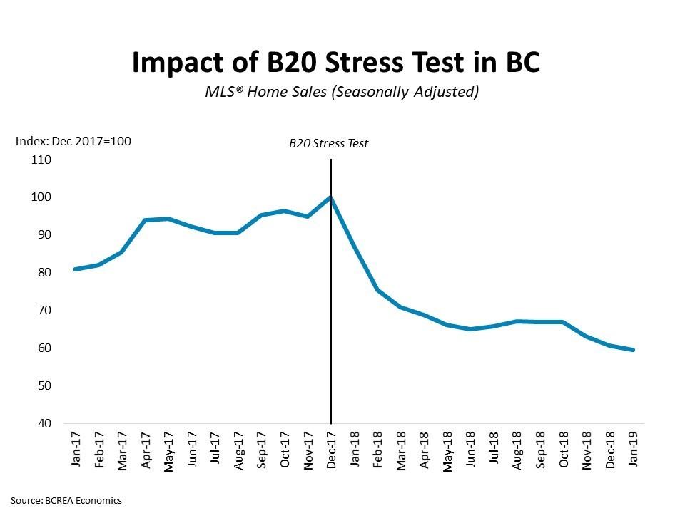 B20 Stress Test