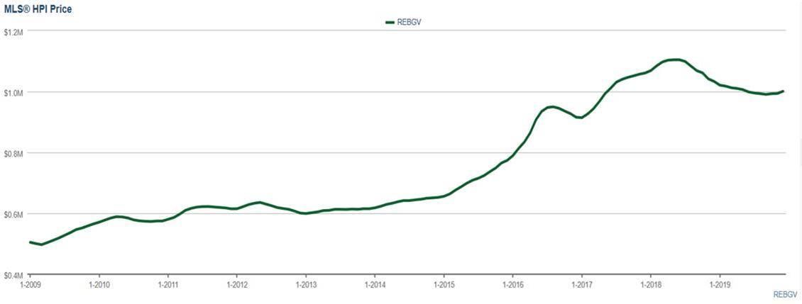 Jan 2020 price graph