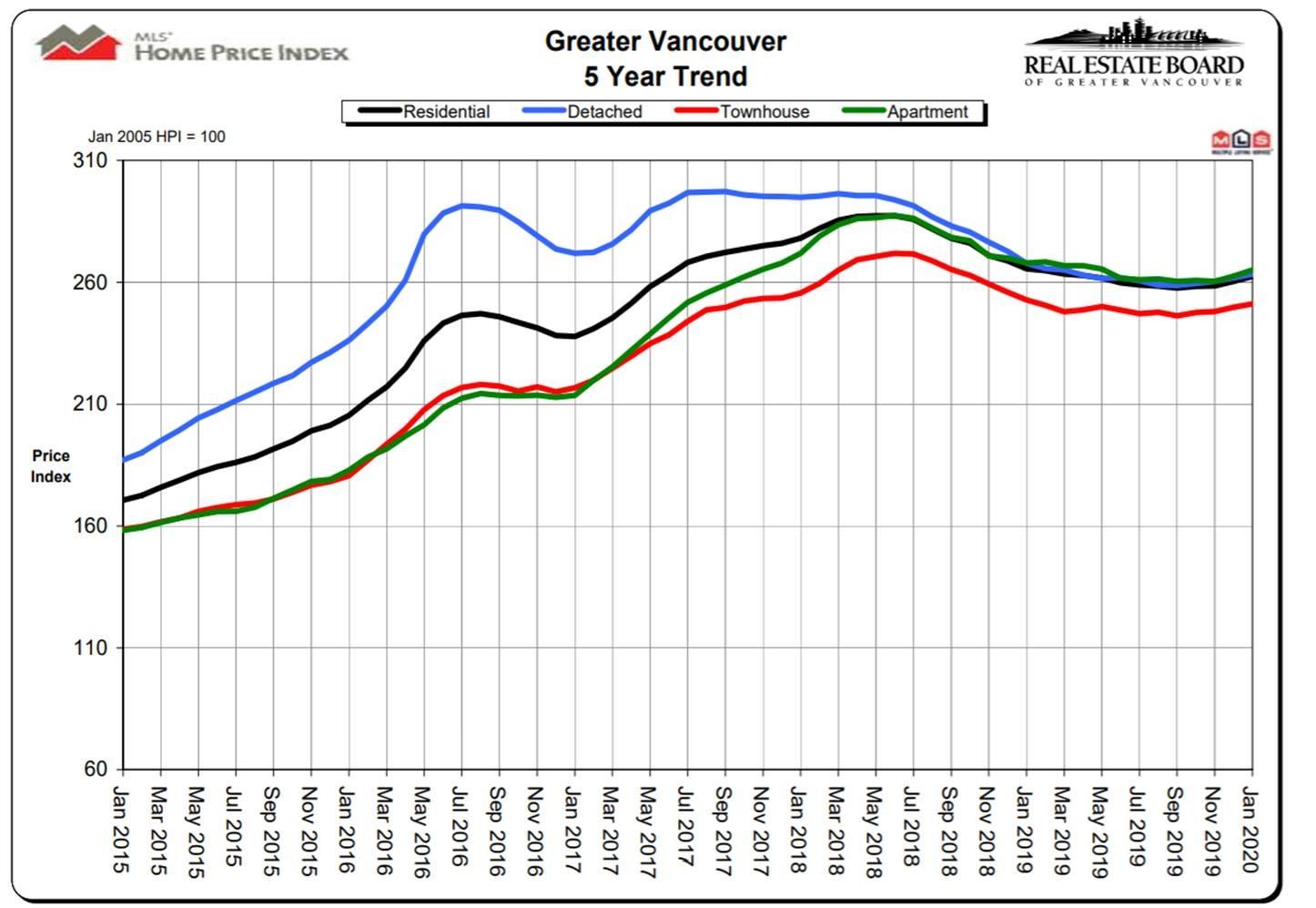 2020-Jan REB price graph