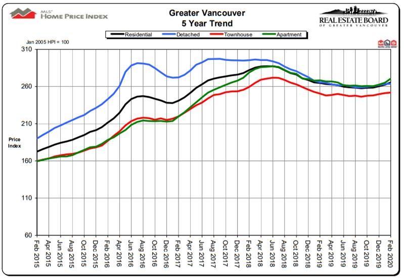 Feb REB price graph 2020