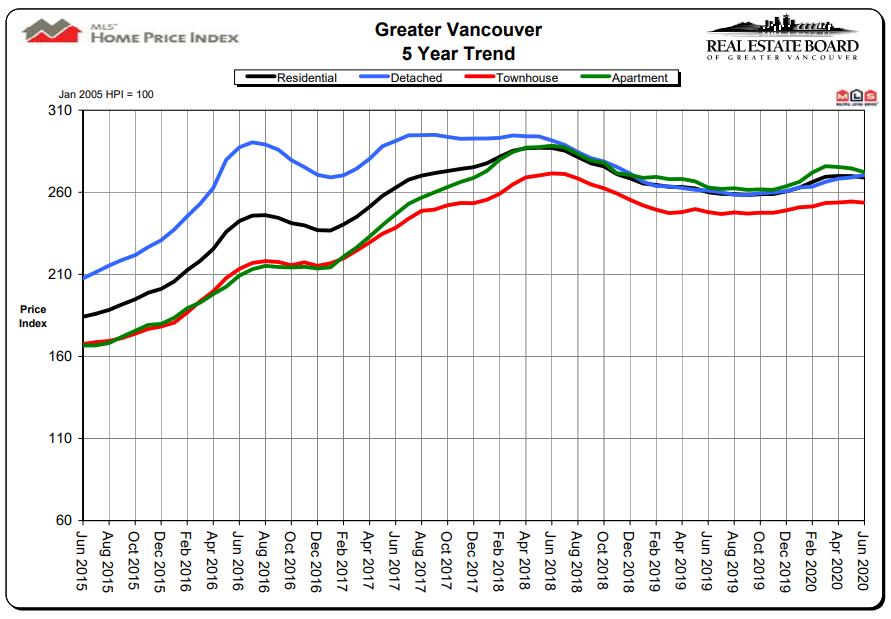 June HPI Graph