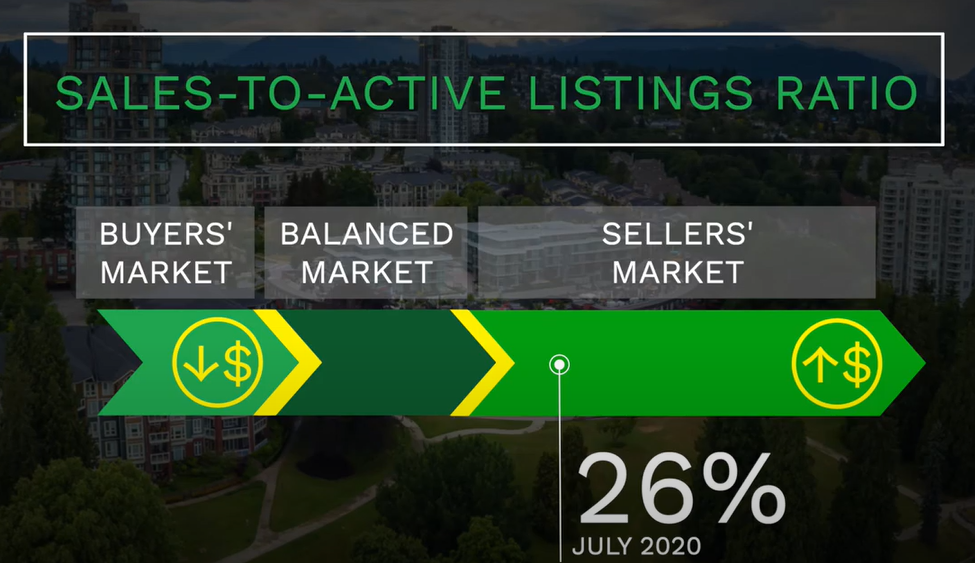 2020-Aug REB Sales to Active Listings Ratio
