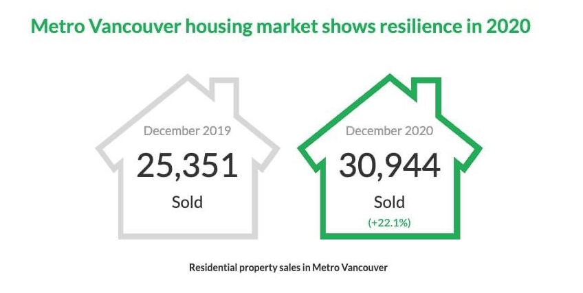 2020 Dec Housing Market Shows Resilience